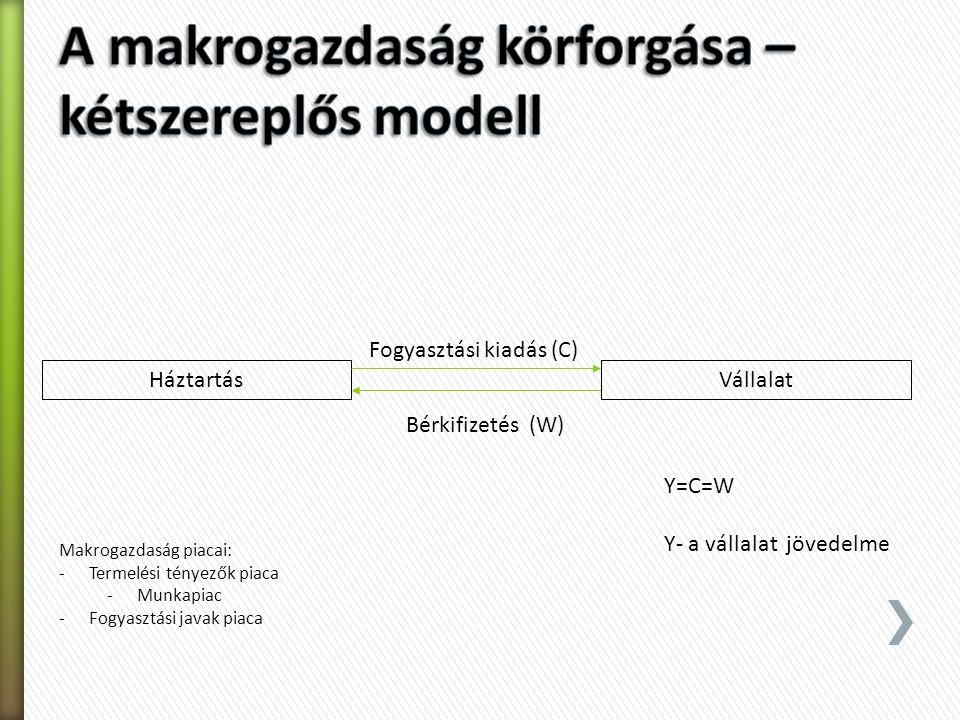 Nyílt – zárt modellek Modellbeli változók: Endogén: a modell belső működése határozza a meg a változót Exogén: változásuk a modell működésétől független Stock: állomány változók, adott időpontra érvényesek Flow: folyamatváltozók, adott időszakra érvényesek Egyensúly: senkinek sem érdeke (vagy nincs módja rá) Labilis: külső hatásra az egyensúly jelentősen kimozdul és lassú az új egyensúlyi állapot kialakulása Stabil: gyors átrendeződés, gyorsan kialakuló új egyensúly Időbeliség: Statikus – komparatív statikus – dinamikus Elemzési problémák: Post hoc – ok-okozat és ezek időbelisége Összetétel csapdája: ami érvényes a részekre, az nem mindig érvényes a rendszerre Certis paribus: egy változó megváltoztatását modellezzük, a gazdaságban ritkán változik egyszerre csak egy változó