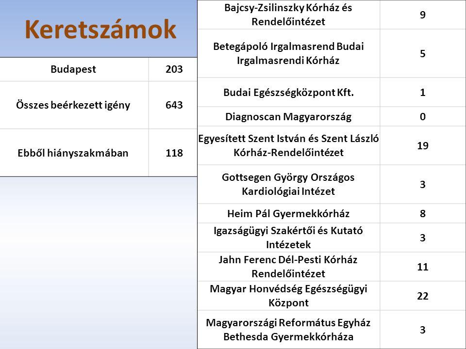 Keretszámok Budapest203 Összes beérkezett igény643 Ebből hiányszakmában118 Bajcsy-Zsilinszky Kórház és Rendelőintézet 9 Betegápoló Irgalmasrend Budai