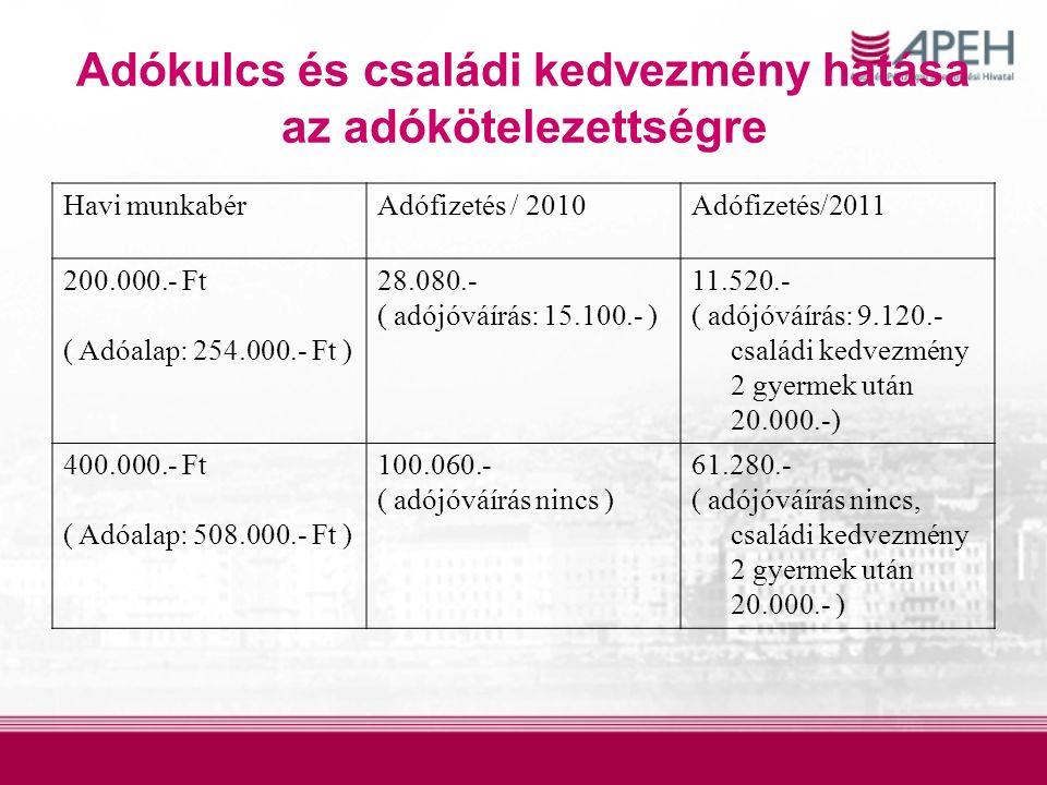 Adókulcs és családi kedvezmény hatása az adókötelezettségre Havi munkabérAdófizetés / 2010Adófizetés/2011 200.000.- Ft ( Adóalap: 254.000.- Ft ) 28.080.- ( adójóváírás: 15.100.- ) 11.520.- ( adójóváírás: 9.120.- családi kedvezmény 2 gyermek után 20.000.-) 400.000.- Ft ( Adóalap: 508.000.- Ft ) 100.060.- ( adójóváírás nincs ) 61.280.- ( adójóváírás nincs, családi kedvezmény 2 gyermek után 20.000.- )