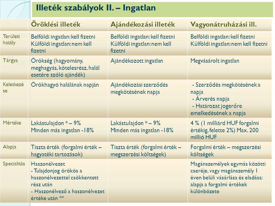 Illeték szabályok II. – Ingatlan Öröklési illetékAjándékozási illetékVagyonátruházási ill.