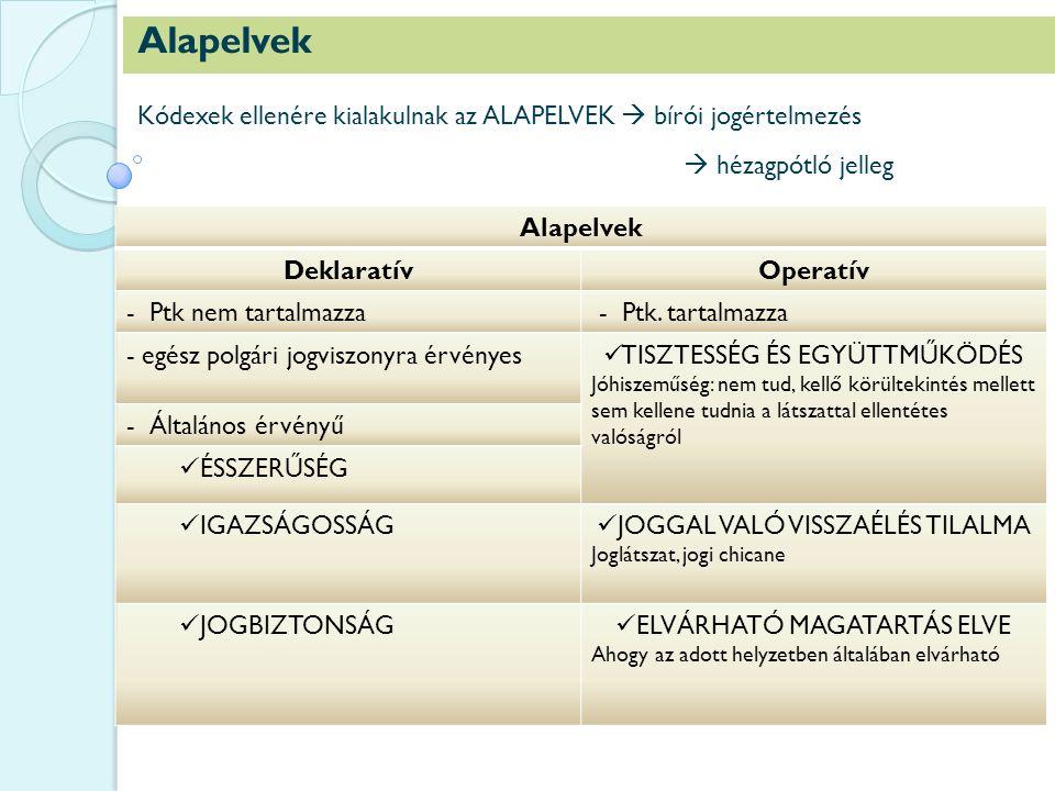 Alapelvek Kódexek ellenére kialakulnak az ALAPELVEK  bírói jogértelmezés  hézagpótló jelleg Alapelvek DeklaratívOperatív - Ptk nem tartalmazza - Ptk.