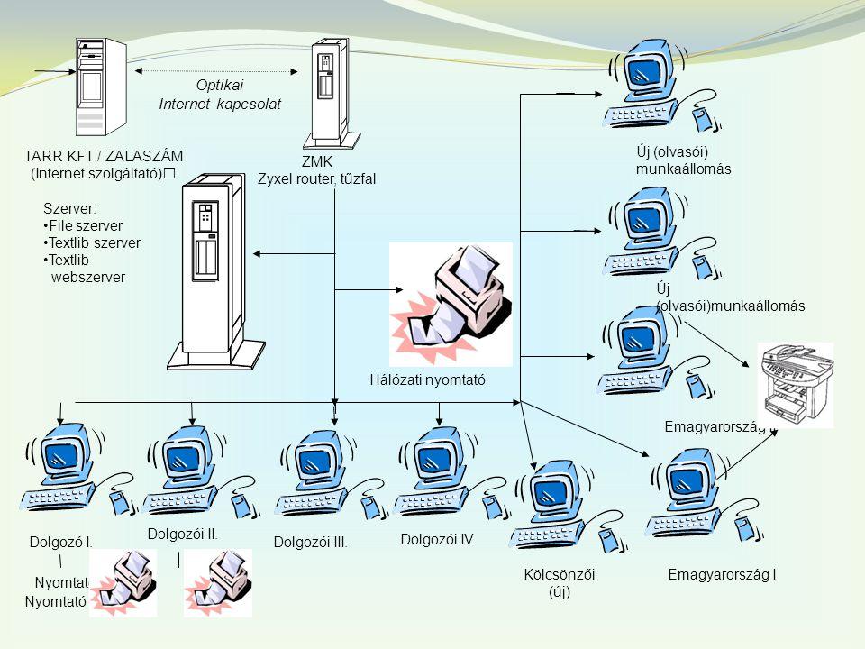 TARR KFT / ZALASZÁM (Internet szolgáltató) Optikai Internet kapcsolat ZMK Zyxel router, tűzfal Dolgozó I.