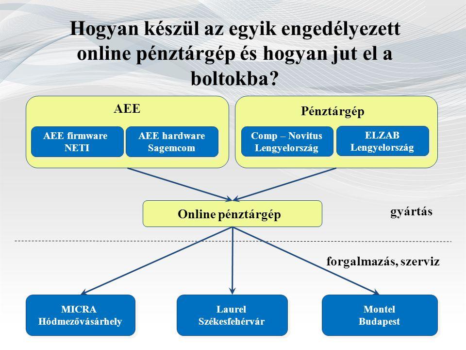 Hogyan készül az egyik engedélyezett online pénztárgép és hogyan jut el a boltokba.