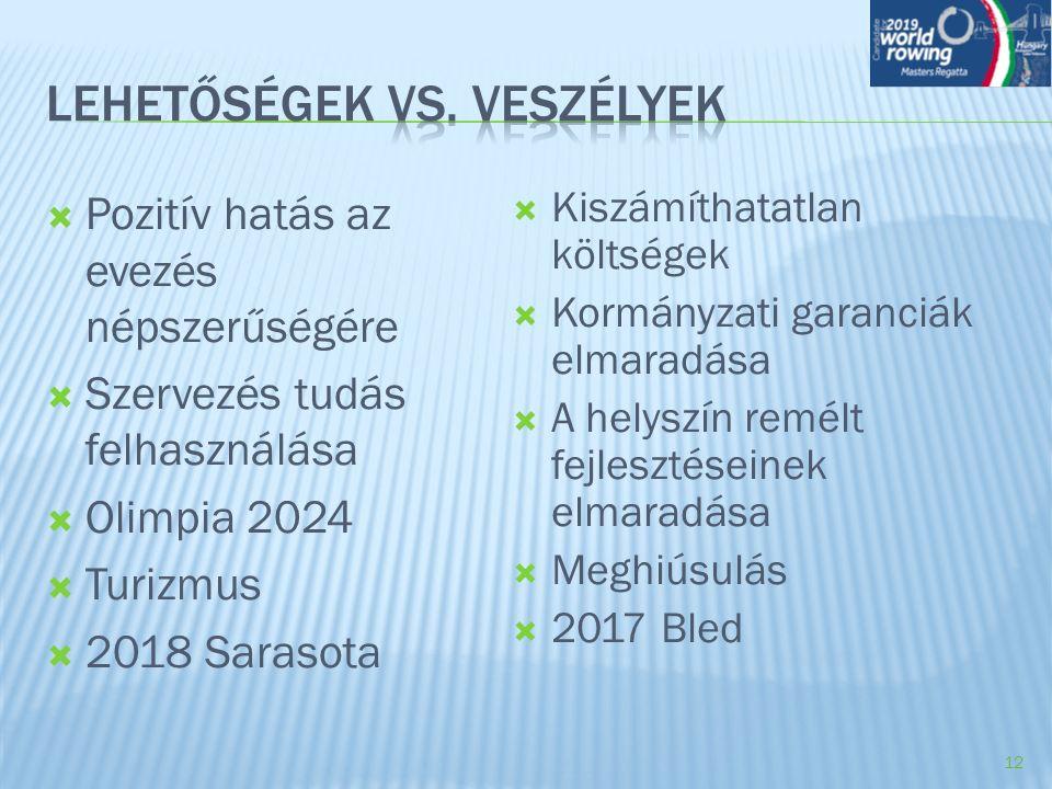  Pozitív hatás az evezés népszerűségére  Szervezés tudás felhasználása  Olimpia 2024  Turizmus  2018 Sarasota  Kiszámíthatatlan költségek  Korm