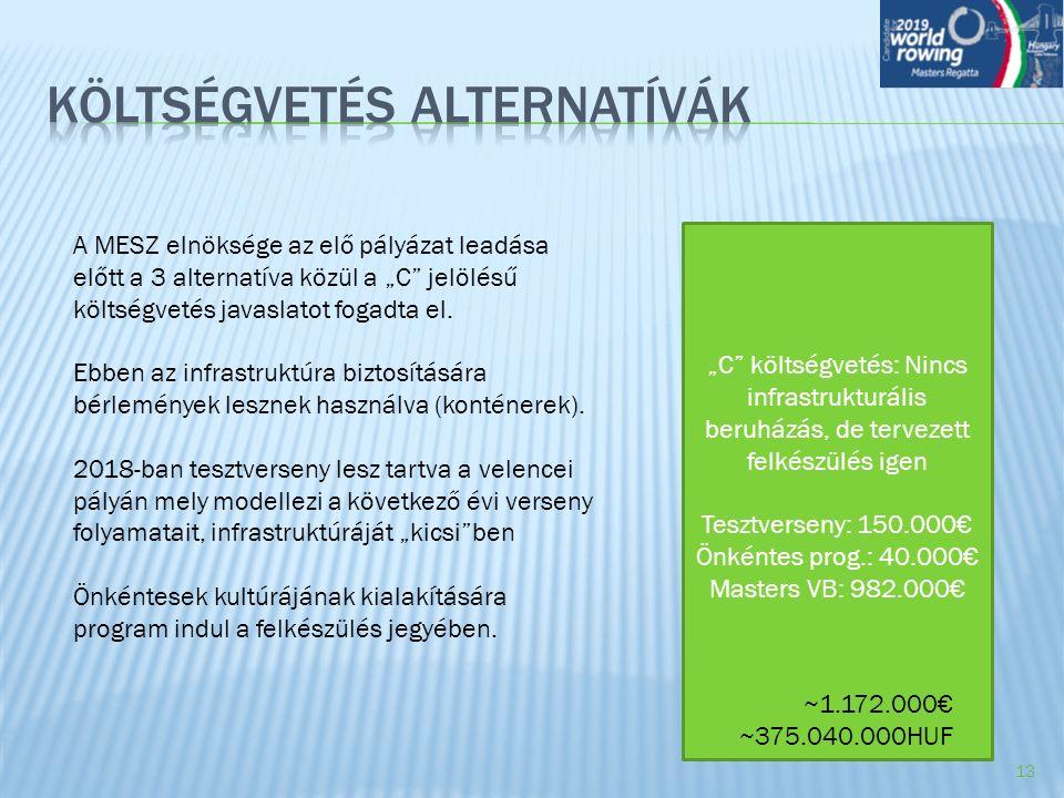 """""""C"""" költségvetés: Nincs infrastrukturális beruházás, de tervezett felkészülés igen Tesztverseny: 150.000€ Önkéntes prog.: 40.000€ Masters VB: 982.000€"""