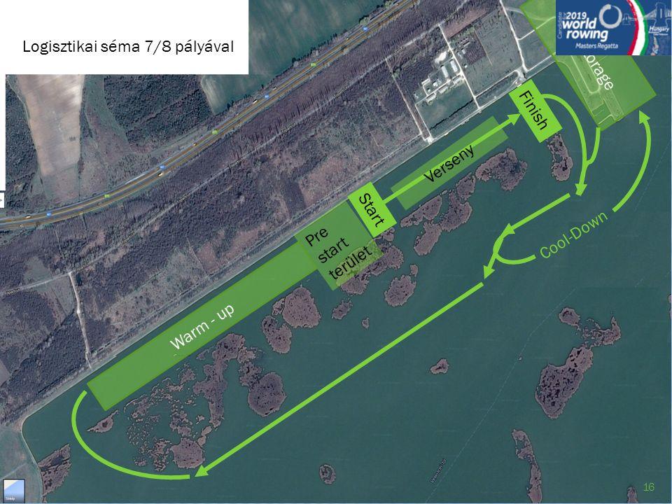 Cool-Down Start Pre start terület Boat storage Logisztikai séma 7/8 pályával Verseny Finish Warm - up 16