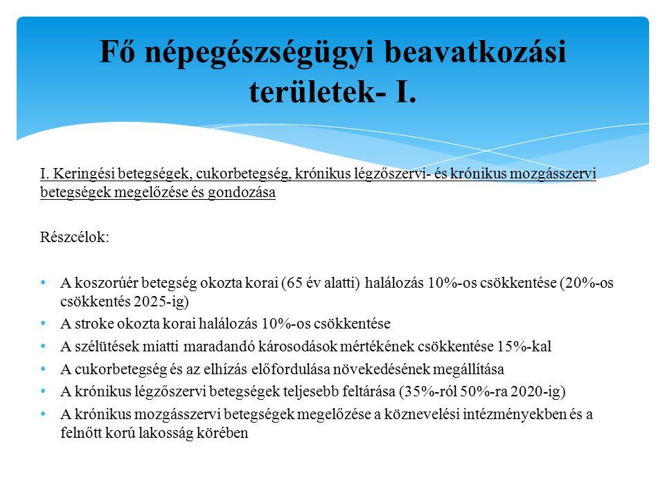 Fő népegészségügyi beavatkozási területek- I. I.