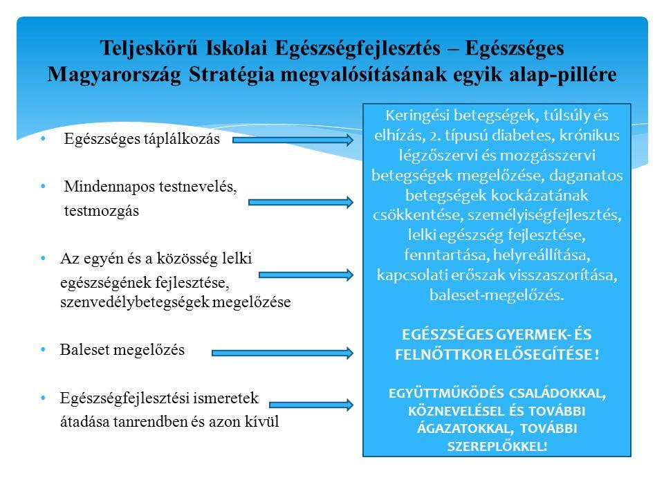 Teljeskörű Iskolai Egészségfejlesztés – Egészséges Magyarország Stratégia megvalósításának egyik alap-pillére Egészséges táplálkozás Mindennapos testnevelés, testmozgás Az egyén és a közösség lelki egészségének fejlesztése, szenvedélybetegségek megelőzése Baleset megelőzés Egészségfejlesztési ismeretek átadása tanrendben és azon kívül Keringési betegségek, túlsúly és elhízás, 2.