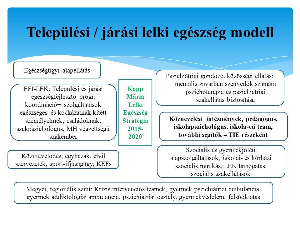 Települési / járási lelki egészség modell Kopp Mária Lelki Egészség Stratégia 2015- 2020 EFI-LEK: Települési és járási egészségfejlesztő progr.