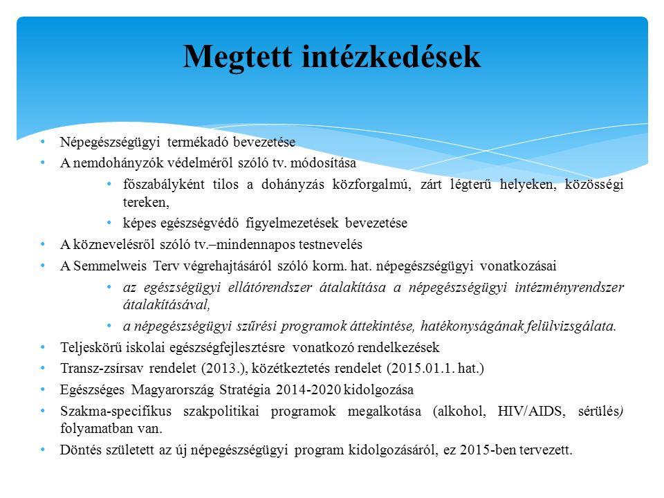 Fő népegészségügyi beavatkozási területek- II.II.