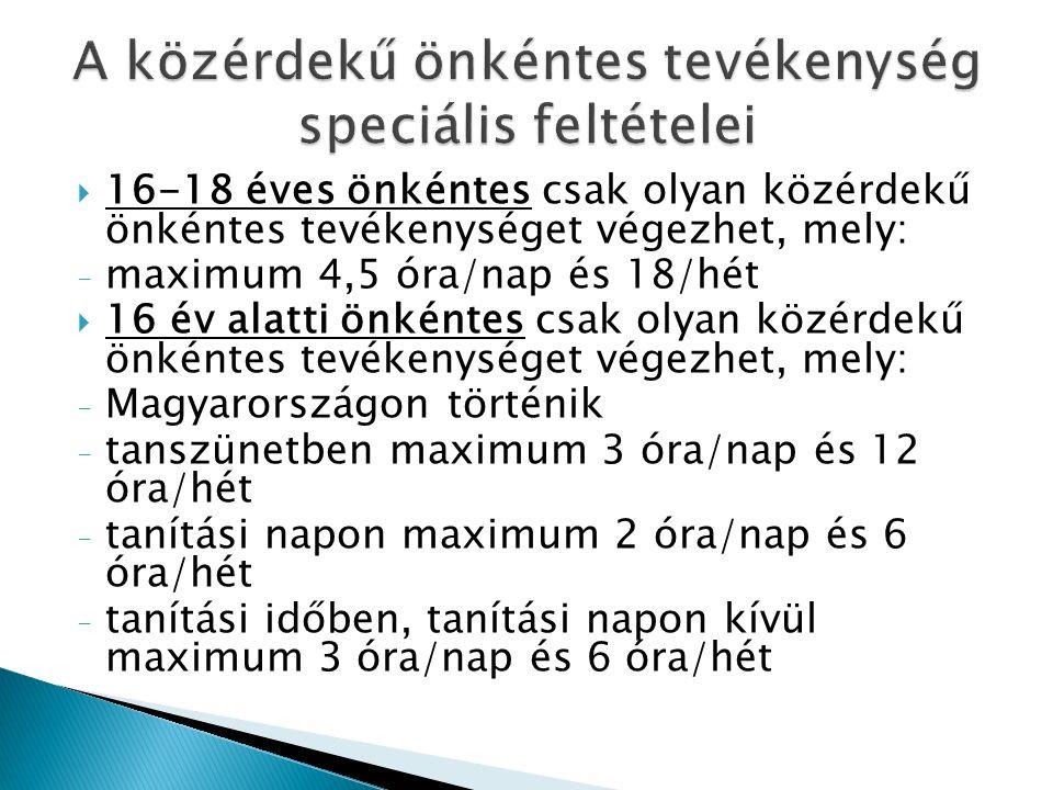  16-18 éves önkéntes csak olyan közérdekű önkéntes tevékenységet végezhet, mely: - maximum 4,5 óra/nap és 18/hét  16 év alatti önkéntes csak olyan közérdekű önkéntes tevékenységet végezhet, mely: - Magyarországon történik - tanszünetben maximum 3 óra/nap és 12 óra/hét - tanítási napon maximum 2 óra/nap és 6 óra/hét - tanítási időben, tanítási napon kívül maximum 3 óra/nap és 6 óra/hét