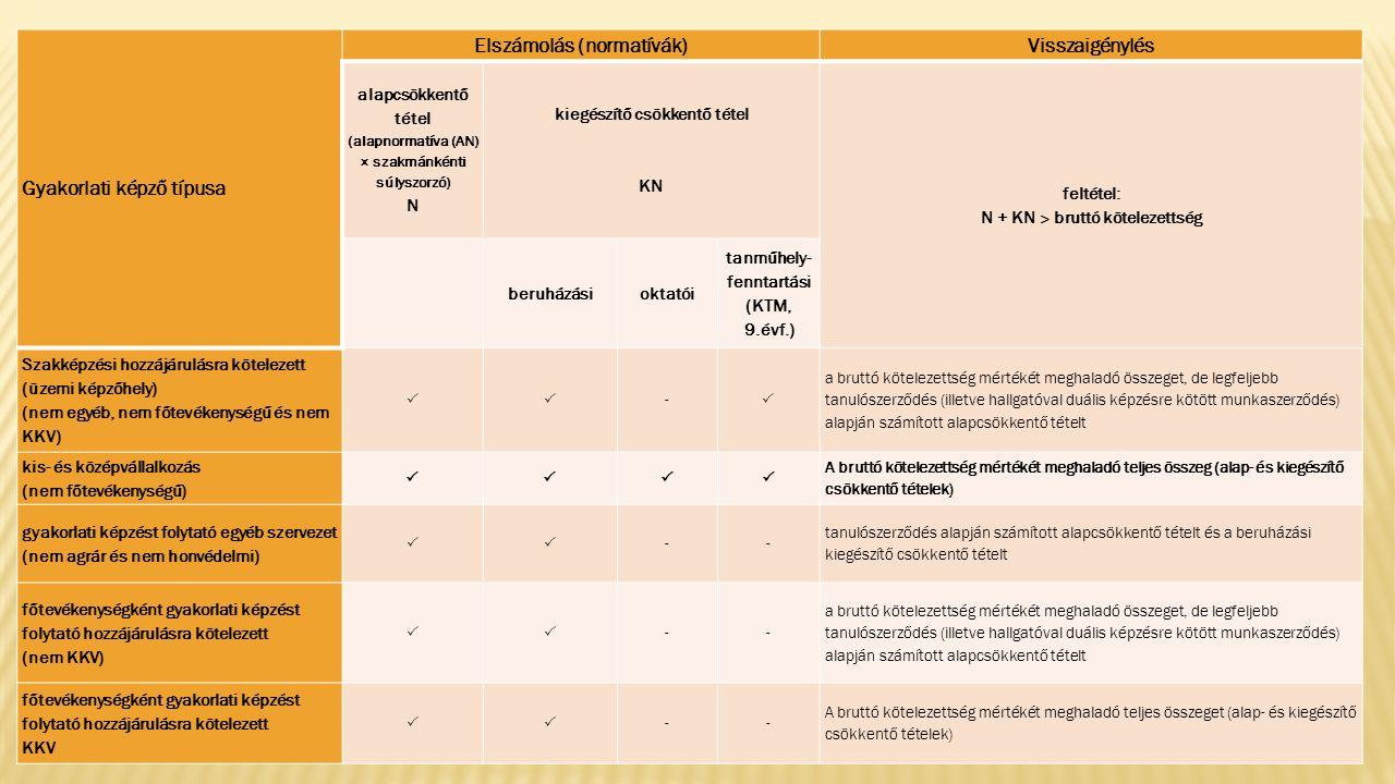 Gyakorlati képző típusa Elszámolás (normatívák)Visszaigénylés alapcsökkentő tétel (alapnormatíva (AN) × szakmánkénti súlyszorzó) N kiegészítő csökkentő tétel KN feltétel: N + KN ˃ bruttó kötelezettség beruházásioktatói tanműhely- fenntartási (KTM, 9.évf.) Szakképzési hozzájárulásra kötelezett (üzemi képzőhely) (nem egyéb, nem főtevékenységű és nem KKV)  -  a bruttó kötelezettség mértékét meghaladó összeget, de legfeljebb tanulószerződés (illetve hallgatóval duális képzésre kötött munkaszerződés) alapján számított alapcsökkentő tételt kis- és középvállalkozás (nem főtevékenységű)  A bruttó kötelezettség mértékét meghaladó teljes összeg (alap- és kiegészítő csökkentő tételek) gyakorlati képzést folytató egyéb szervezet (nem agrár és nem honvédelmi)  -- tanulószerződés alapján számított alapcsökkentő tételt és a beruházási kiegészítő csökkentő tételt főtevékenységként gyakorlati képzést folytató hozzájárulásra kötelezett (nem KKV)  -- a bruttó kötelezettség mértékét meghaladó összeget, de legfeljebb tanulószerződés (illetve hallgatóval duális képzésre kötött munkaszerződés) alapján számított alapcsökkentő tételt főtevékenységként gyakorlati képzést folytató hozzájárulásra kötelezett KKV  -- A bruttó kötelezettség mértékét meghaladó teljes összeget (alap- és kiegészítő csökkentő tételek)