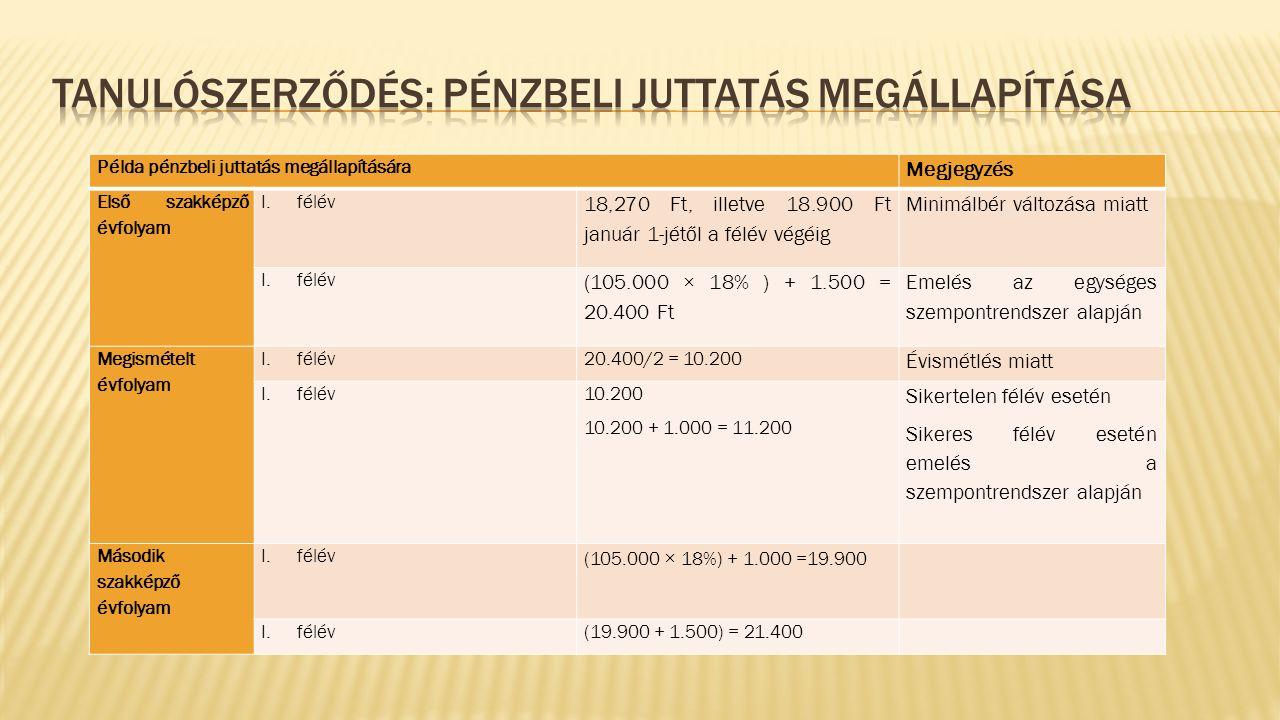 Példa pénzbeli juttatás megállapítására Megjegyzés Első szakképző évfolyam I.félév 18,270 Ft, illetve 18.900 Ft január 1-jétől a félév végéig Minimálbér változása miatt I.félév (105.000 × 18% ) + 1.500 = 20.400 Ft Emelés az egységes szempontrendszer alapján Megismételt évfolyam I.félév 20.400/2 = 10.200 Évismétlés miatt I.félév 10.200 10.200 + 1.000 = 11.200 Sikertelen félév esetén Sikeres félév esetén emelés a szempontrendszer alapján Második szakképző évfolyam I.félév (105.000 × 18%) + 1.000 =19.900 I.félév(19.900 + 1.500) = 21.400