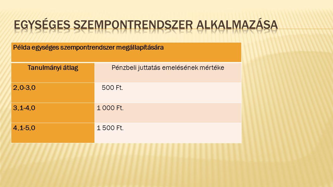 Példa egységes szempontrendszer megállapítására Tanulmányi átlagPénzbeli juttatás emelésének mértéke 2,0-3,0 500 Ft.