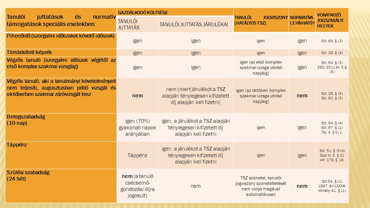 Tanulói juttatások és normatív támogatások speciális esetekben: GAZDÁLKODÓ KÖLTSÉGE TANULÓI JOGVISZONY (HATÁLYOS TSZ) NORMATÍVA LEHÍVHATÓ.