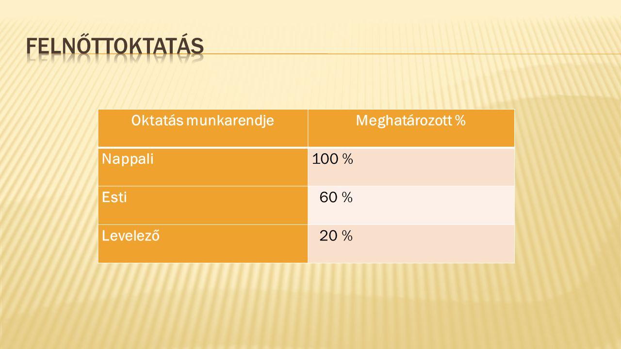 Oktatás munkarendjeMeghatározott % Nappali100 % Esti 60 % Levelező 20 %