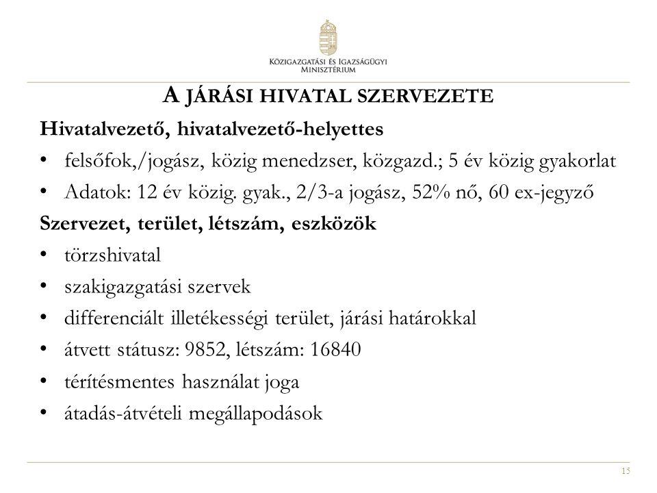 15 A JÁRÁSI HIVATAL SZERVEZETE Hivatalvezető, hivatalvezető-helyettes felsőfok,/jogász, közig menedzser, közgazd.; 5 év közig gyakorlat Adatok: 12 év