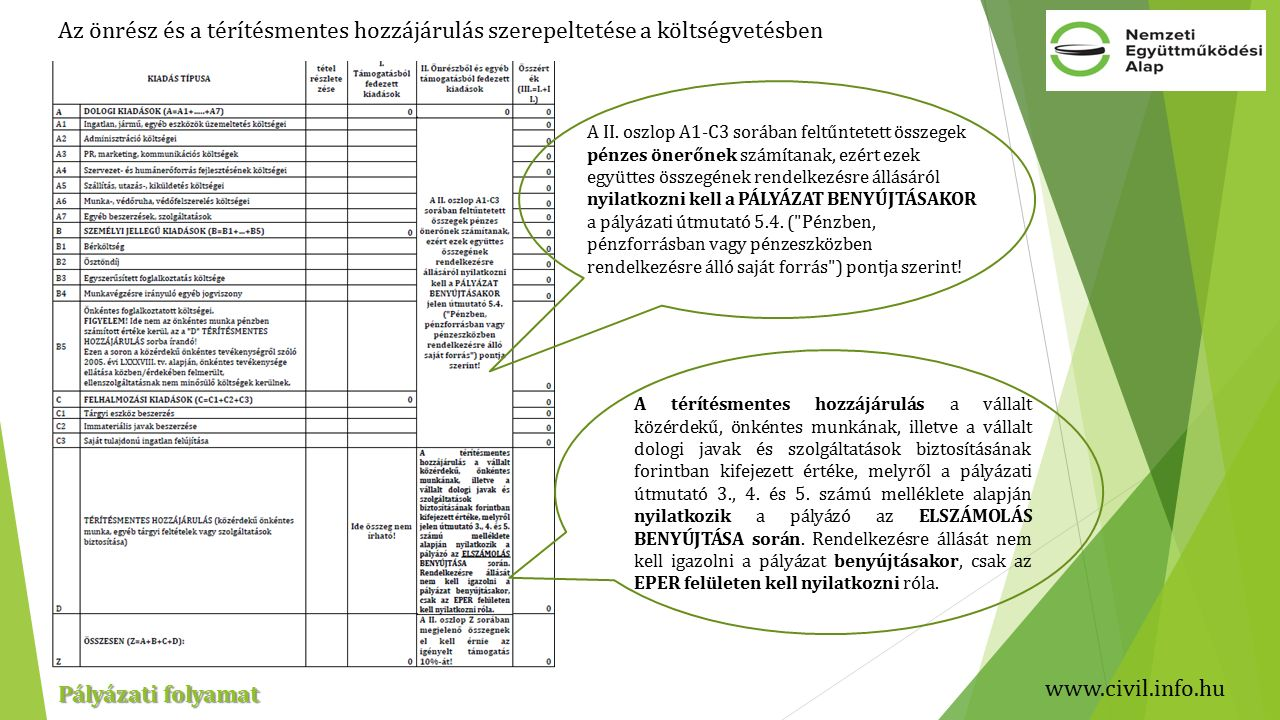 www.civil.info.hu Pályázati folyamat Az önrész és a térítésmentes hozzájárulás szerepeltetése a költségvetésben A II.
