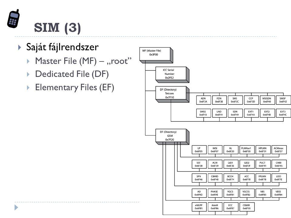 "SIM (3)  Saját fájlrendszer  Master File (MF) – ""root  Dedicated File (DF)  Elementary Files (EF)"