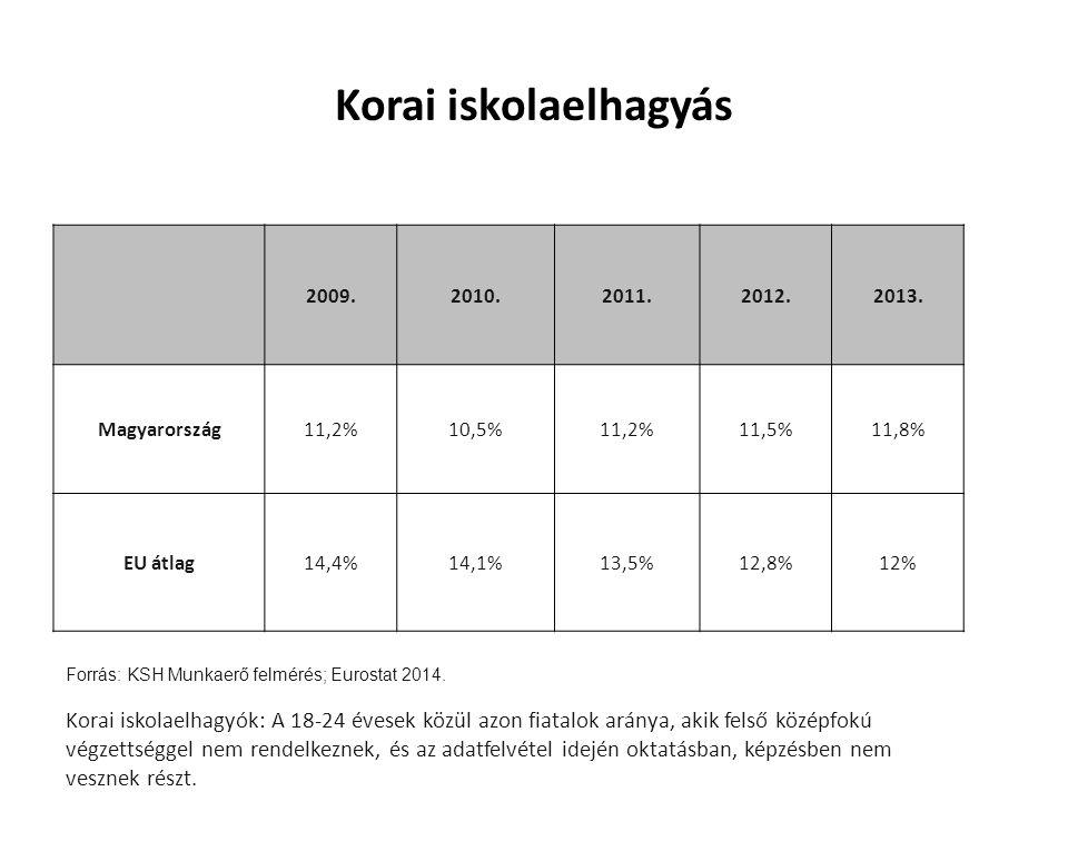 Korai iskolaelhagyás 2009.2010.2011.2012.2013.