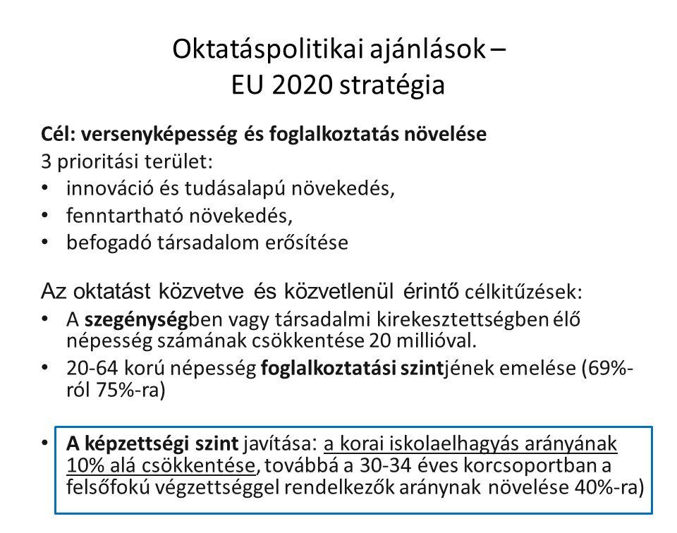 Oktatáspolitikai ajánlások – EU 2020 stratégia Cél: versenyképesség és foglalkoztatás növelése 3 prioritási terület: innováció és tudásalapú növekedés, fenntartható növekedés, befogadó társadalom erősítése Az oktatást közvetve és közvetlenül érintő célkitűzések: A szegénységben vagy társadalmi kirekesztettségben élő népesség számának csökkentése 20 millióval.