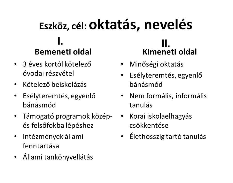 Eszköz, cél: oktatás, nevelés Bemeneti oldal 3 éves kortól kötelező óvodai részvétel Kötelező beiskolázás Esélyteremtés, egyenlő bánásmód Támogató programok közép- és felsőfokba lépéshez Intézmények állami fenntartása Állami tankönyvellátás Kimeneti oldal Minőségi oktatás Esélyteremtés, egyenlő bánásmód Nem formális, informális tanulás Korai iskolaelhagyás csökkentése Élethosszig tartó tanulás I.