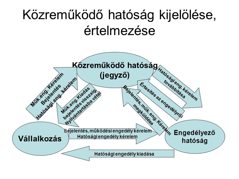 Közreműködő hatóság kijelölése, értelmezése Közreműködő hatóság (jegyző) Vállalkozás Engedélyező hatóság Műk.eng.