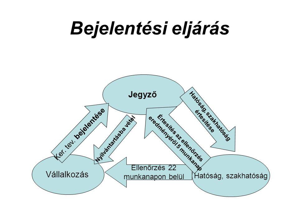 Bejelentési eljárás Jegyző Vállalkozás Hatóság, szakhatóság Ker.