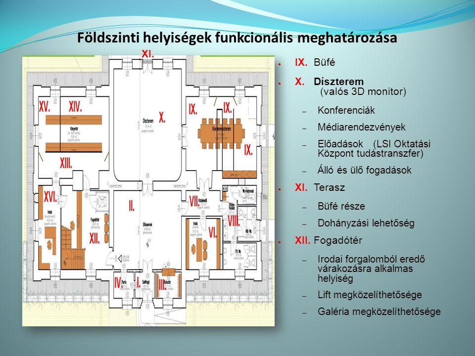 Földszinti helyiségek funkcionális meghatározása ● IX.