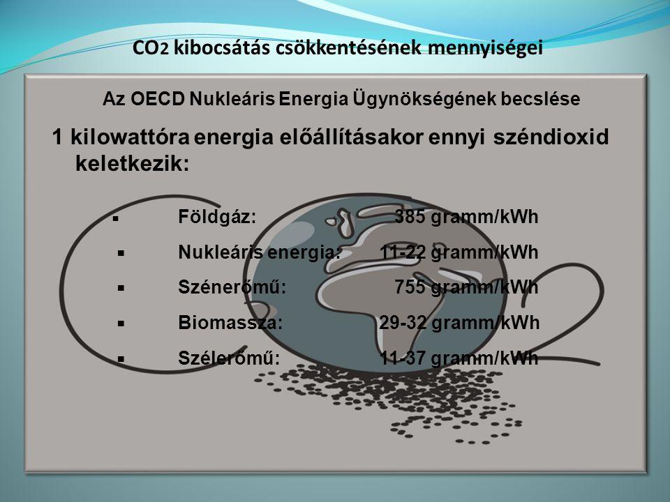 CO 2 kibocsátás csökkentésének mennyiségei Az OECD Nukleáris Energia Ügynökségének becslése 1 kilowattóra energia előállításakor ennyi széndioxid keletkezik: ▪ Földgáz: 385 gramm/kWh ▪ Nukleáris energia: 11-22 gramm/kWh ▪ Szénerőmű: 755 gramm/kWh ▪ Biomassza: 29-32 gramm/kWh ▪ Szélerőmű: 11-37 gramm/kWh
