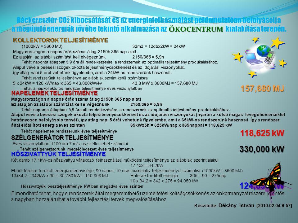 NAPELEMEK TELJESÍTMÉNYE NAPELEMEK TELJESÍTMÉNYE Magyarországon a napos órák száma átlag 2150h 365 nap alatt Ez alapján az alábbi számítást kell elvégeznünk2150/365 = 5,9h Tehát naponta átlagban 5,9 óra áll rendelkezésére a rendszernek az optimális teljesítmény produkálásához.