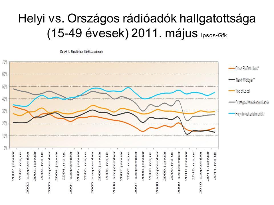 Helyi vs. Országos rádióadók hallgatottsága (15-49 évesek) 2011. május Ipsos-Gfk