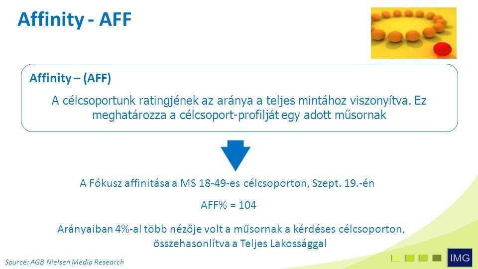 Affinity - AFF Affinity – (AFF) A célcsoportunk ratingjének az aránya a teljes mintához viszonyítva.