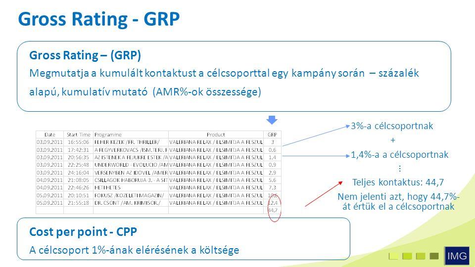 Gross Rating - GRP Gross Rating – (GRP) Megmutatja a kumulált kontaktust a célcsoporttal egy kampány során – százalék alapú, kumulatív mutató (AMR%-ok összessége) 3%-a célcsoportnak 1,4%-a a célcsoportnak +...