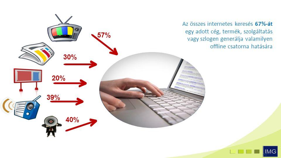 40 57% 30% 39% 20% 40% Az összes internetes keresés 67%-át egy adott cég, termék, szolgáltatás vagy szlogen generálja valamilyen offline csatorna hatására