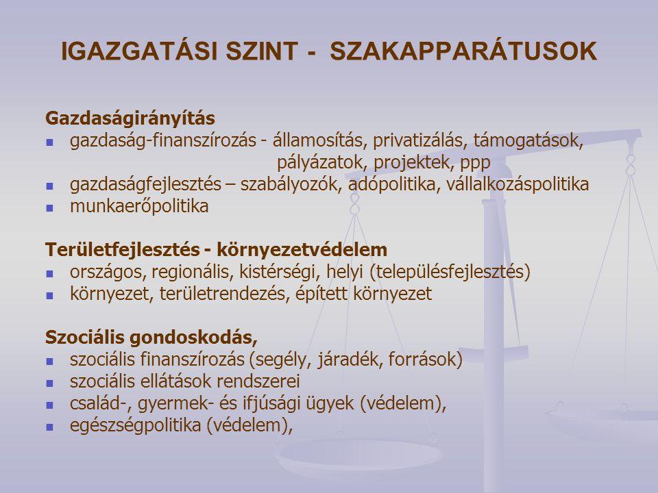 IGAZGATÁSI SZINT - SZAKAPPARÁTUSOK Gazdaságirányítás gazdaság-finanszírozás - államosítás, privatizálás, támogatások, pályázatok, projektek, ppp gazdaságfejlesztés – szabályozók, adópolitika, vállalkozáspolitika munkaerőpolitika Területfejlesztés - környezetvédelem országos, regionális, kistérségi, helyi (településfejlesztés) környezet, területrendezés, épített környezet Szociális gondoskodás, szociális finanszírozás (segély, járadék, források) szociális ellátások rendszerei család-, gyermek- és ifjúsági ügyek (védelem), egészségpolitika (védelem),