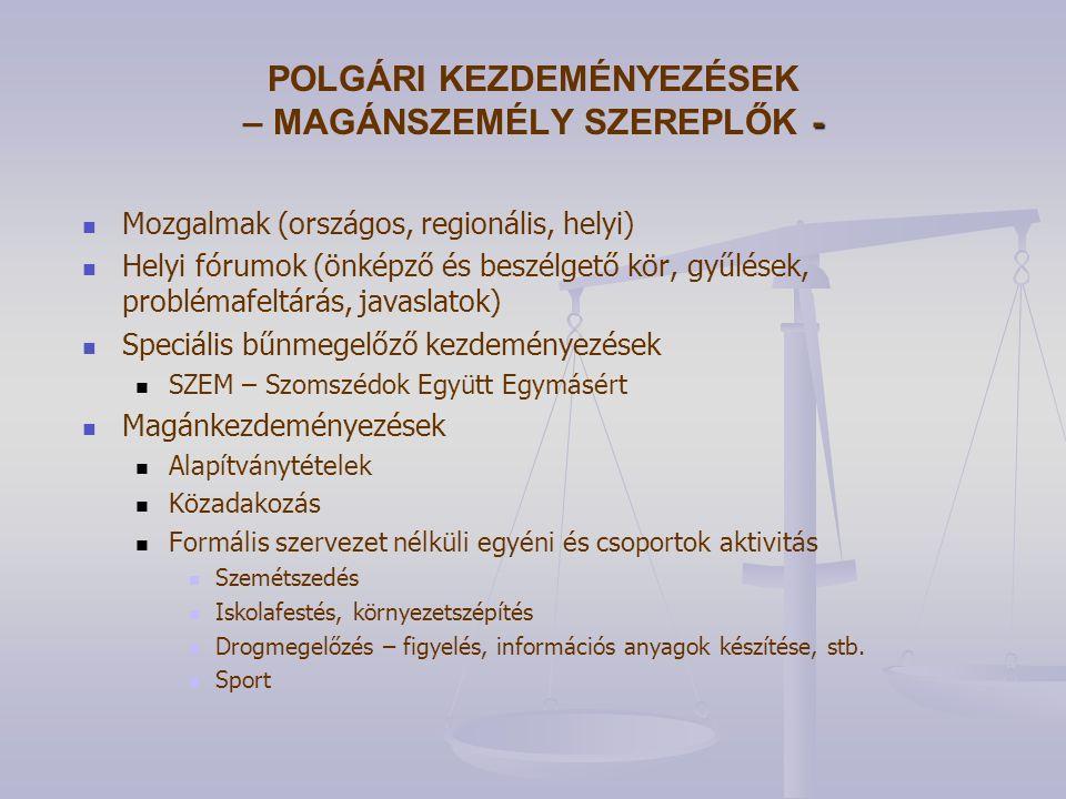 - POLGÁRI KEZDEMÉNYEZÉSEK – MAGÁNSZEMÉLY SZEREPLŐK - Mozgalmak (országos, regionális, helyi) Helyi fórumok (önképző és beszélgető kör, gyűlések, problémafeltárás, javaslatok) Speciális bűnmegelőző kezdeményezések SZEM – Szomszédok Együtt Egymásért Magánkezdeményezések Alapítványtételek Közadakozás Formális szervezet nélküli egyéni és csoportok aktivitás Szemétszedés Iskolafestés, környezetszépítés Drogmegelőzés – figyelés, információs anyagok készítése, stb.