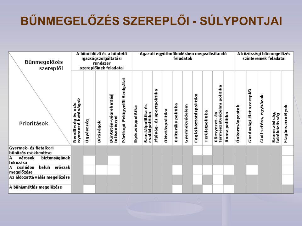 BŰNMEGELŐZÉS SZEREPLŐI - SÚLYPONTJAI