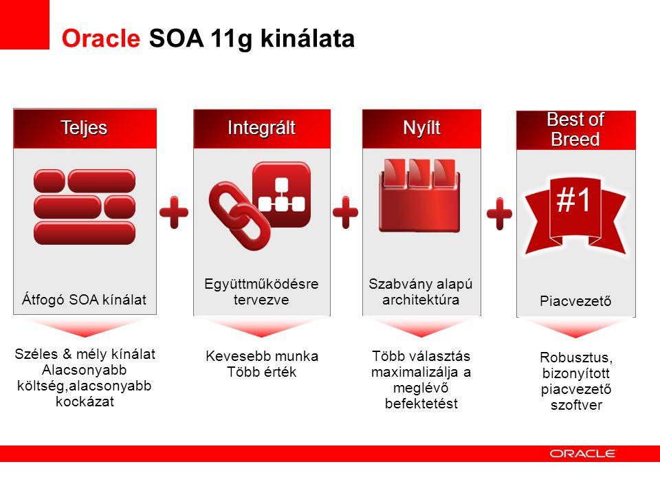 Oracle SOA 11g kinálata Széles & mély kínálat Alacsonyabb költség,alacsonyabb kockázat Átfogó SOA kínálatTeljes Kevesebb munka Több érték Együttműködésre tervezveIntegrált Robusztus, bizonyított piacvezető szoftver Piacvezető Best of Breed #1 Több választás maximalizálja a meglévő befektetést Szabvány alapú architektúraNyílt