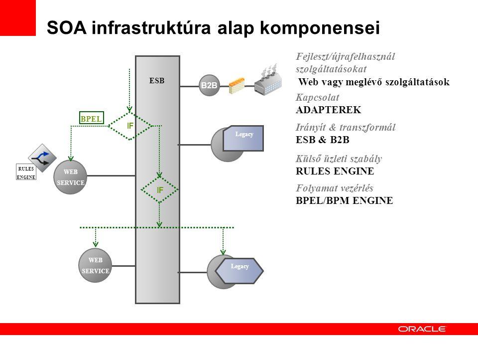 ESB Irányít & transzformál ESB & B2B Kapcsolat ADAPTEREK WEB SERVICE WEB SERVICE Legacy Fejleszt/újrafelhasznál szolgáltatásokat Web vagy meglévő szolgáltatások SOA infrastruktúra alap komponensei B2B RULES ENGINE Külső üzleti szabály RULES ENGINE IF BPEL Folyamat vezérlés BPEL/BPM ENGINE