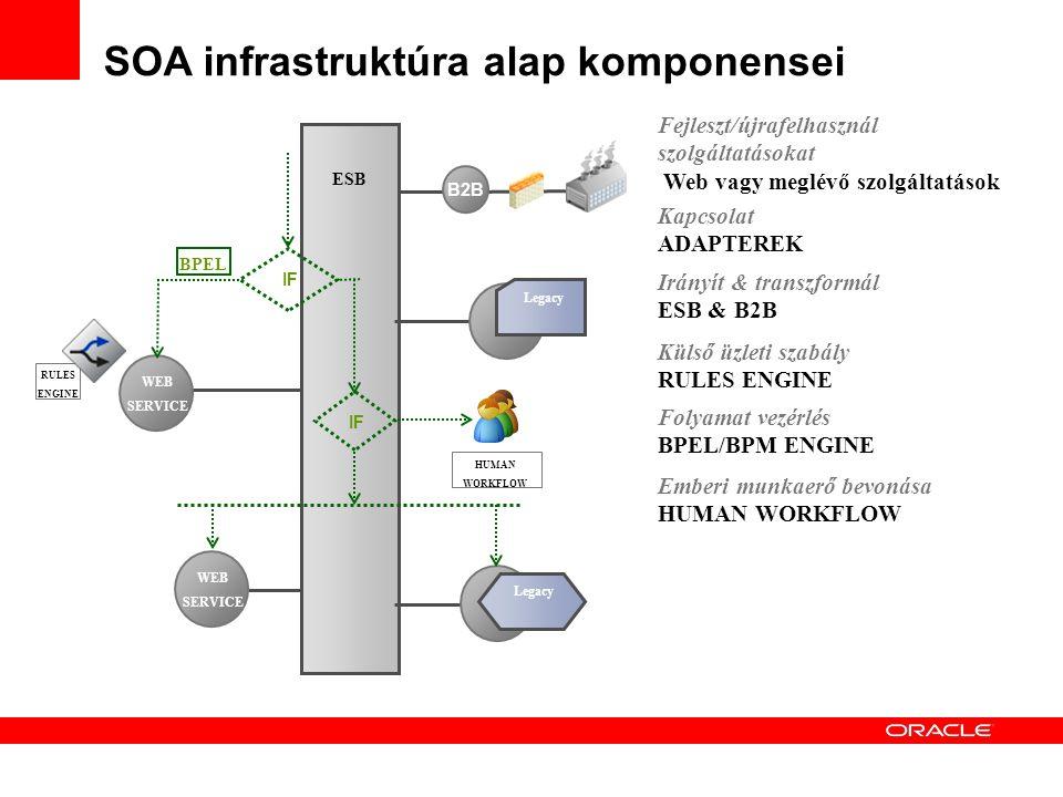 ESB Irányít & transzformál ESB & B2B Kapcsolat ADAPTEREK WEB SERVICE WEB SERVICE Legacy Fejleszt/újrafelhasznál szolgáltatásokat Web vagy meglévő szolgáltatások SOA infrastruktúra alap komponensei B2B RULES ENGINE Külső üzleti szabály RULES ENGINE IF BPEL Folyamat vezérlés BPEL/BPM ENGINE HUMAN WORKFLOW Emberi munkaerő bevonása HUMAN WORKFLOW