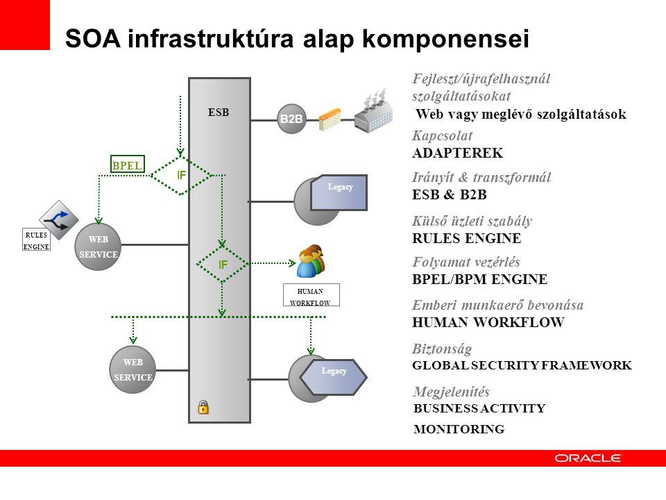 ESB Irányít & transzformál ESB & B2B Kapcsolat ADAPTEREK WEB SERVICE WEB SERVICE Legacy Fejleszt/újrafelhasznál szolgáltatásokat Web vagy meglévő szolgáltatások SOA infrastruktúra alap komponensei B2B RULES ENGINE Külső üzleti szabály RULES ENGINE IF BPEL Folyamat vezérlés BPEL/BPM ENGINE HUMAN WORKFLOW Emberi munkaerő bevonása HUMAN WORKFLOW Biztonság GLOBAL SECURITY FRAMEWORK Megjelenítés BUSINESS ACTIVITY MONITORING