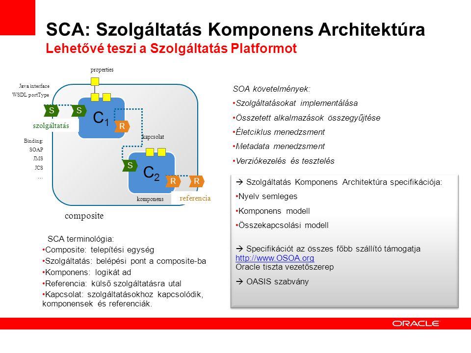 SCA: Szolgáltatás Komponens Architektúra Lehetővé teszi a Szolgáltatás Platformot C1C1 C2C2 kapcsolat komponens composite szolgáltatás referencia S R SS R R properties Java interface WSDL portType Binding: SOAP JMS JCS … SOA követelmények: Szolgáltatásokat implementálása Összetett alkalmazások összegyűjtése Életciklus menedzsment Metadata menedzsment Verziókezelés és tesztelés SCA terminológia: Composite: telepítési egység Szolgáltatás: belépési pont a composite-ba Komponens: logikát ad Referencia: külső szolgáltatásra utal Kapcsolat: szolgáltatásokhoz kapcsolódik, komponensek és referenciák.