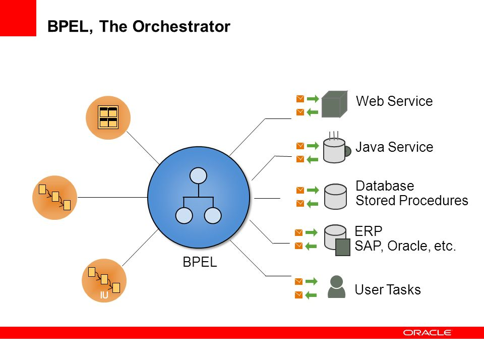 BPEL, The Orchestrator IU PORTAL J2EE TOMCAT Web Service Java Service ERP SAP, Oracle, etc. User Tasks Database Stored Procedures