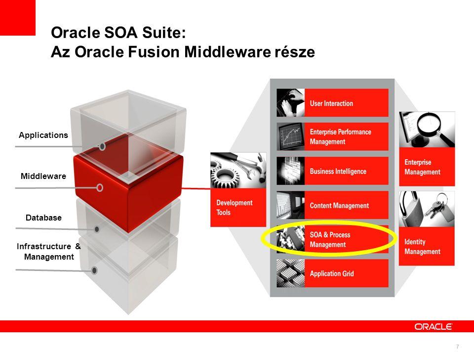 SOA szolgáltatás platform CORBA EAI Messaging Web Services BPEL ESB Szolgáltatás platform 11g 10.1.3 10.1.2 J2EE Egy tervezési környezet Egységes futtató környezet Egységes menedzsmentt & monitorozás Megfelel a szabványoknak Nem lett a hot-pluggability feláldozva XSLT XML SCA WSDL