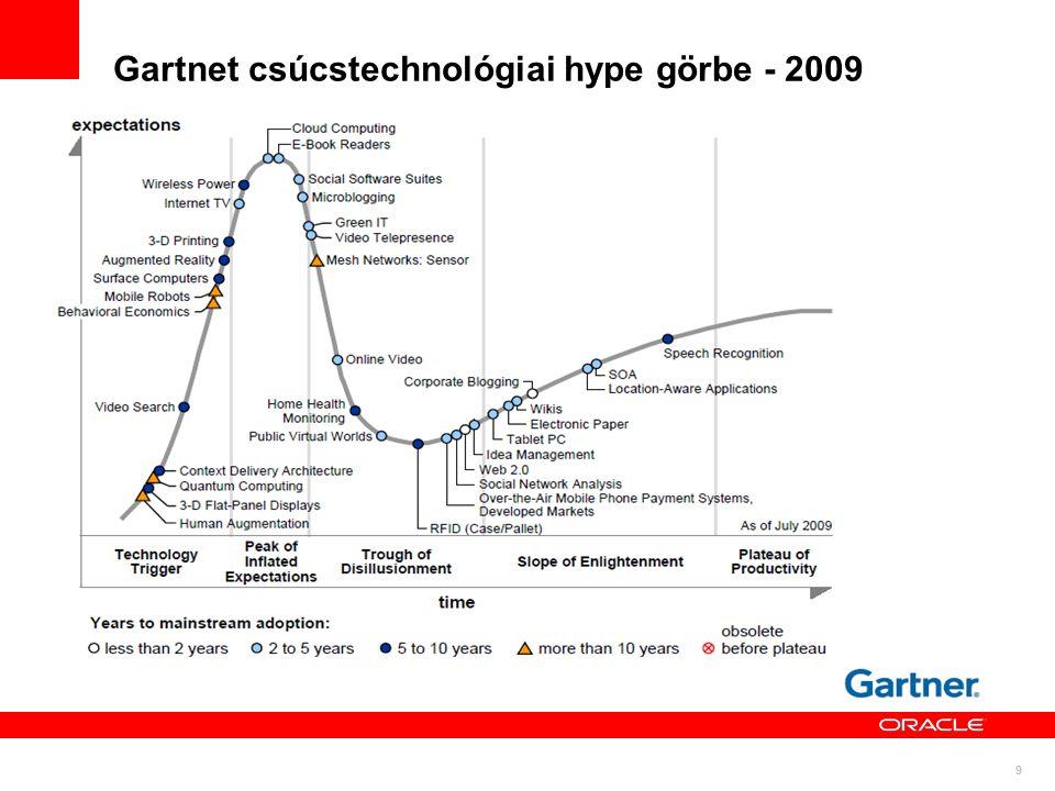 9 Gartnet csúcstechnológiai hype görbe - 2009