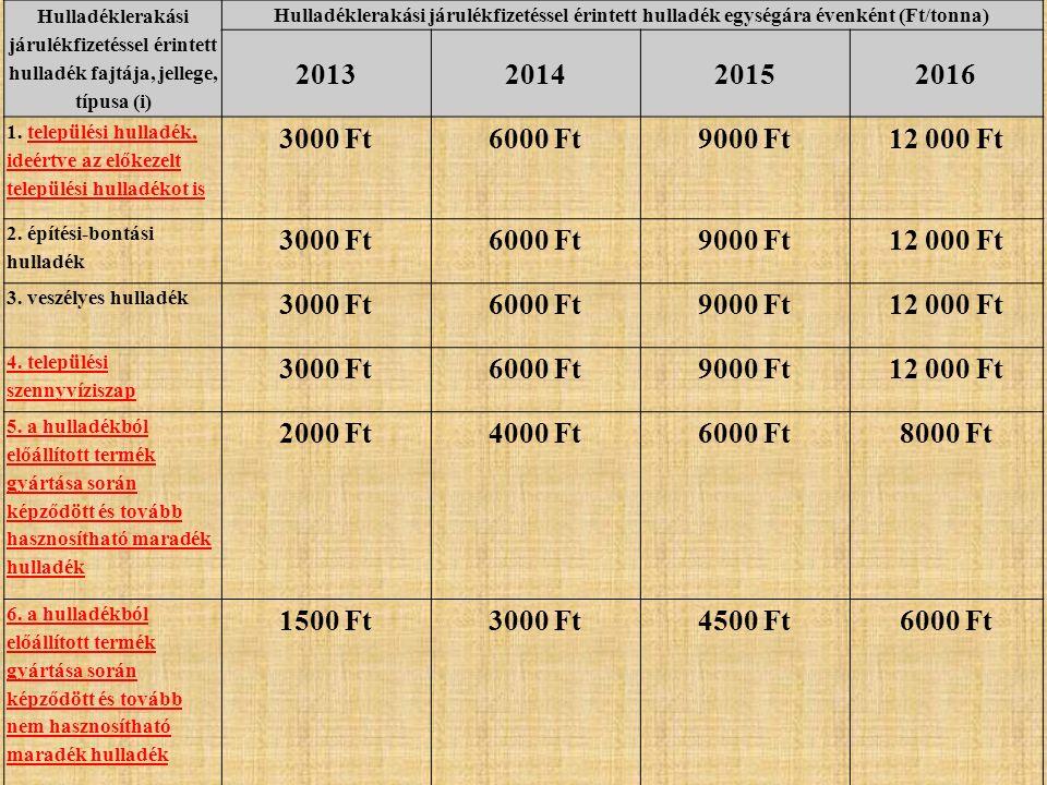 Hulladéklerakási járulékfizetéssel érintett hulladék fajtája, jellege, típusa (i) Hulladéklerakási járulékfizetéssel érintett hulladék egységára évenként (Ft/tonna) 2013201420152016 1.