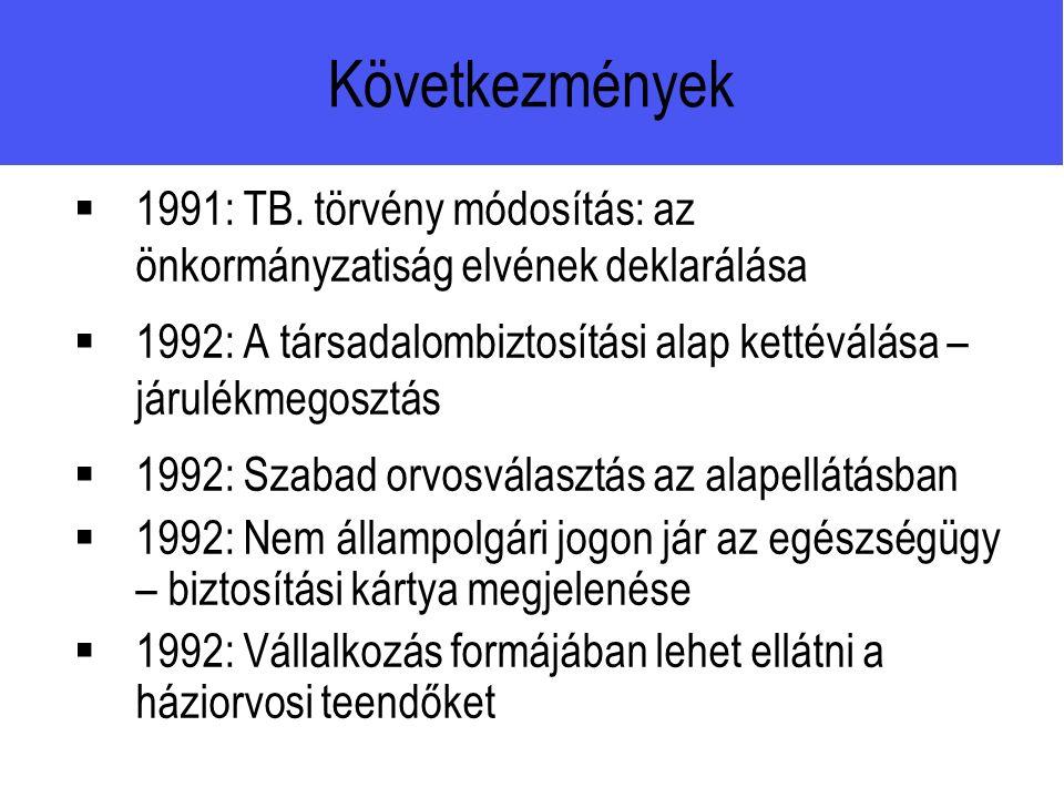 Következmények  1991: TB.