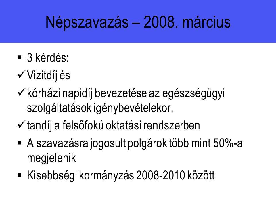 Népszavazás – 2008.