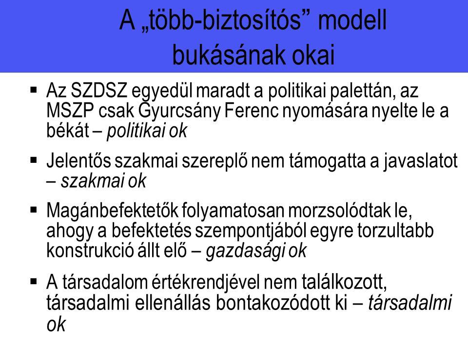 """ Az SZDSZ egyedül maradt a politikai palettán, az MSZP csak Gyurcsány Ferenc nyomására nyelte le a békát – politikai ok  Jelentős szakmai szereplő nem támogatta a javaslatot – szakmai ok  Magánbefektetők folyamatosan morzsolódtak le, ahogy a befektetés szempontjából egyre torzultabb konstrukció állt elő – gazdasági ok  A társadalom értékrendjével nem találkozott, társadalmi ellenállás bontakozódott ki – társadalmi ok A """"több-biztosítós modell bukásának okai"""